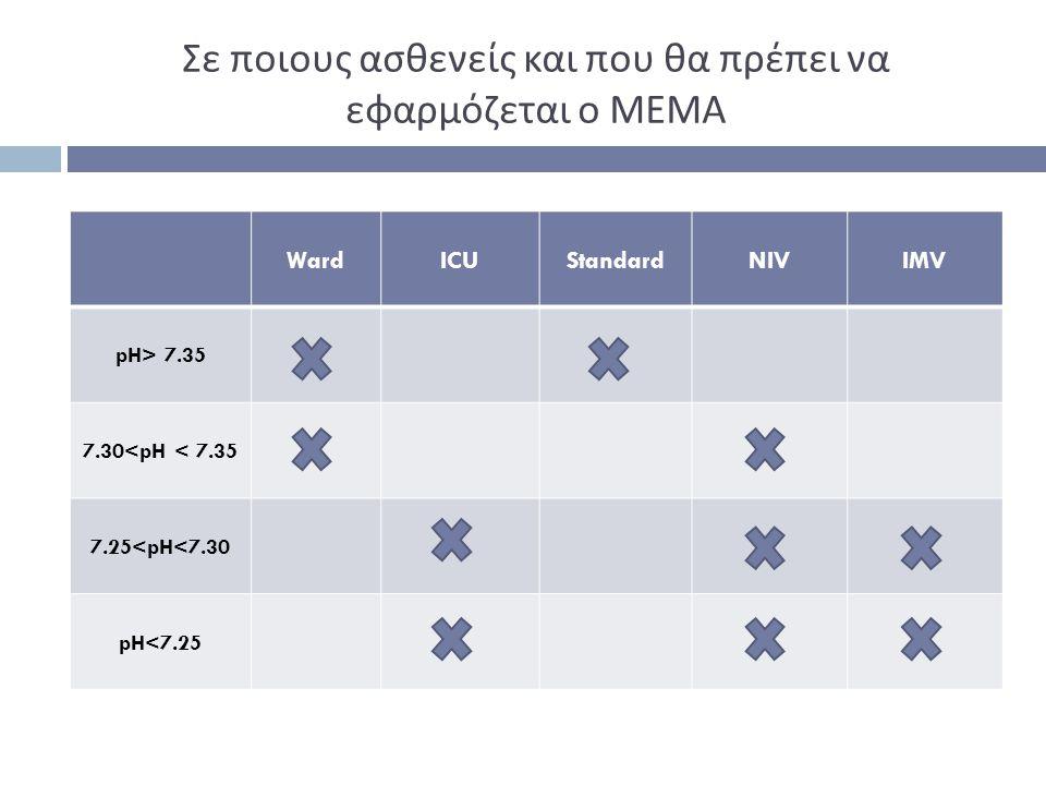 Σε ποιους ασθενείς και που θα πρέπει να εφαρμόζεται ο ΜΕΜΑ