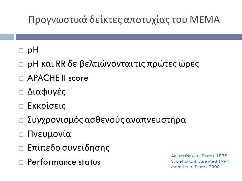 Προγνωστικά δείκτες αποτυχίας του ΜΕΜΑ