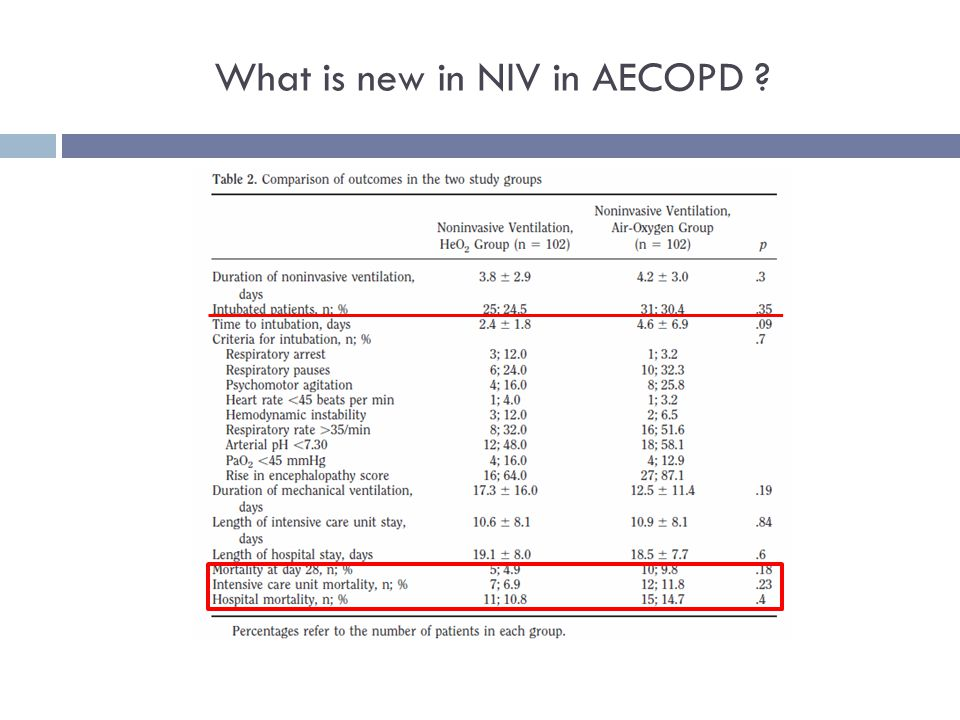 What is new in NIV in AECOPD