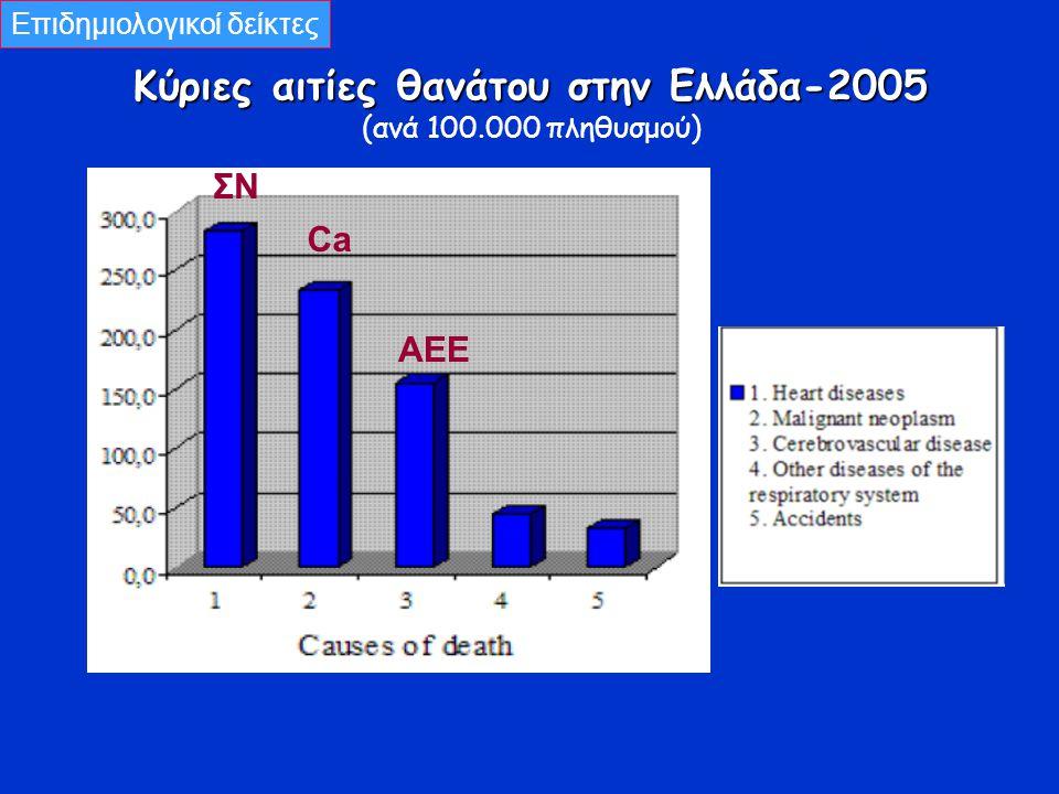 Κύριες αιτίες θανάτου στην Ελλάδα-2005