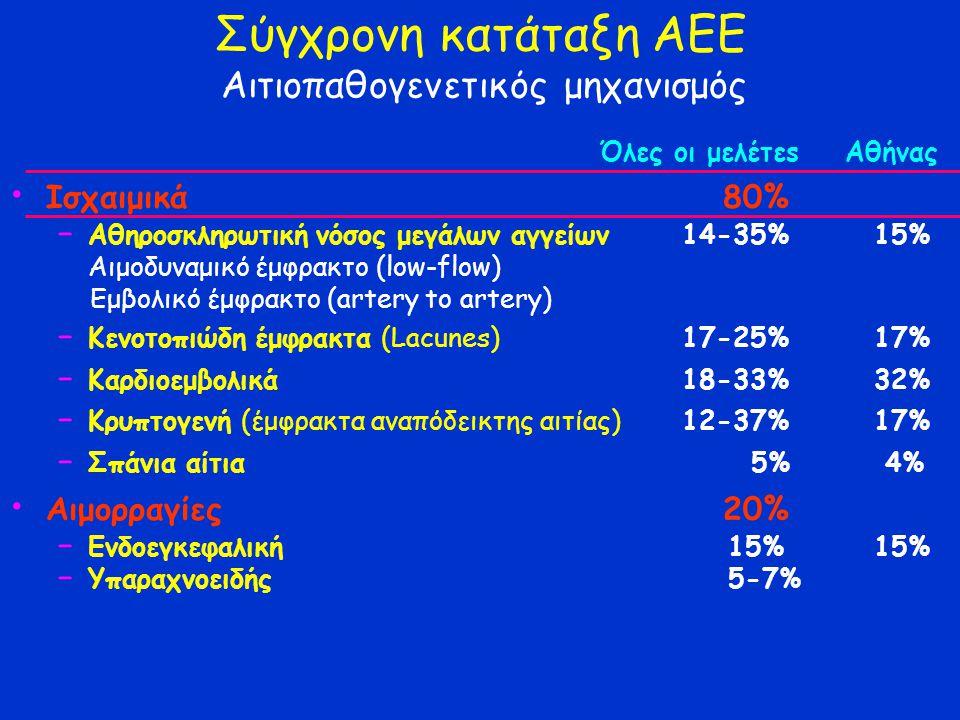 Σύγχρονη κατάταξη ΑΕΕ Αιτιοπαθογενετικός μηχανισμός
