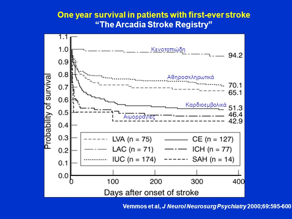 One year survival in patients with first-ever stroke The Arcadia Stroke Registry