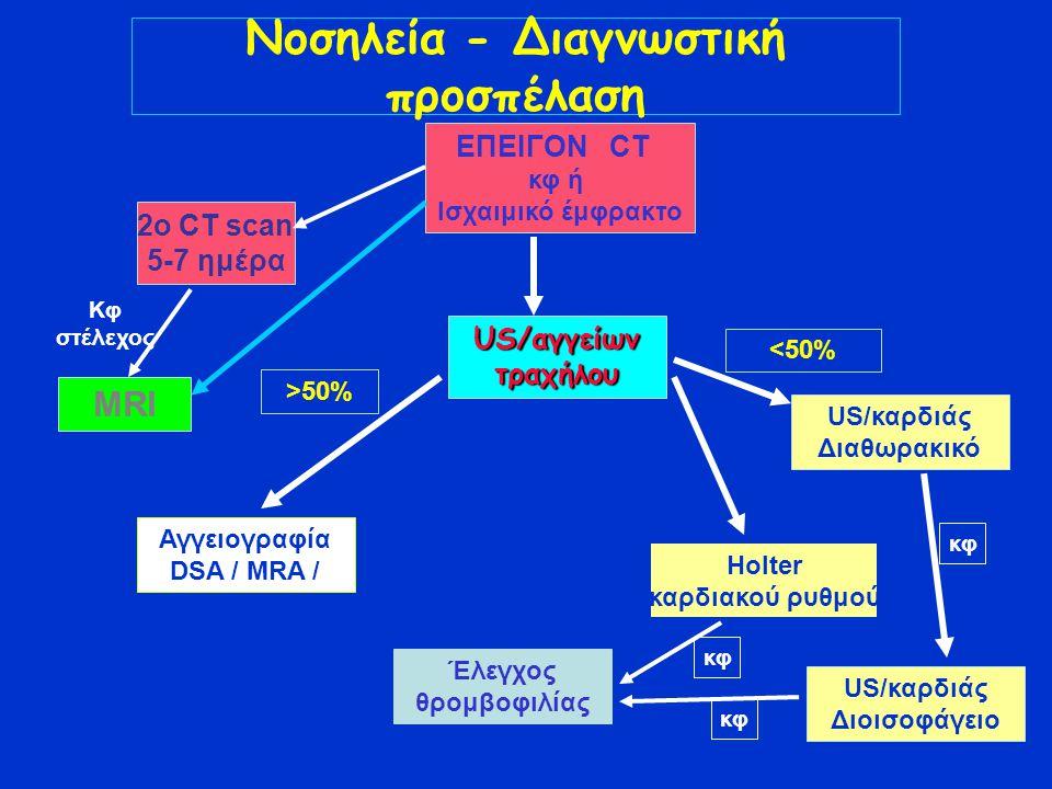 Νοσηλεία - Διαγνωστική προσπέλαση