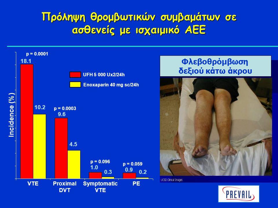 Πρόληψη θρομβωτικών συμβαμάτων σε ασθενείς με ισχαιμικό ΑΕΕ