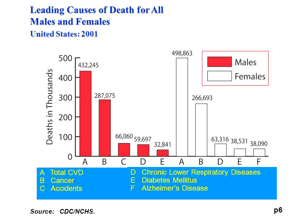 Leading Causes of Death for All Males and Females United States: 2001