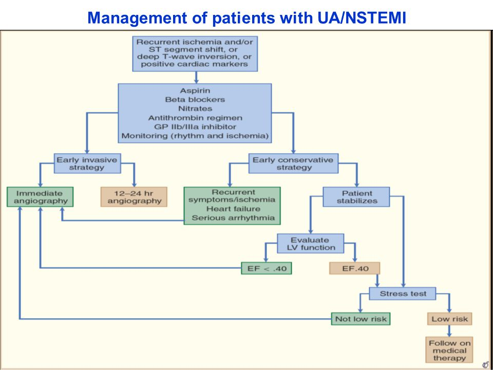 Management of patients with UA/NSTEMI