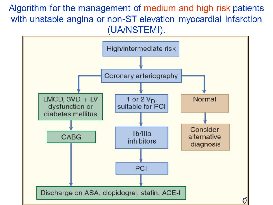 Algorithm for the management of medium and high risk patients with unstable angina or non-ST elevation myocardial infarction (UA/NSTEMI).