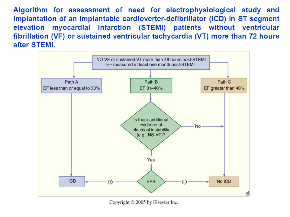 Algorithm for assessment of need for electrophysiological study and implantation of an implantable cardioverter-defibrillator (ICD) in ST segment elevation myocardial infarction (STEMI) patients without ventricular fibrillation (VF) or sustained ventricular tachycardia (VT) more than 72 hours after STEMI.