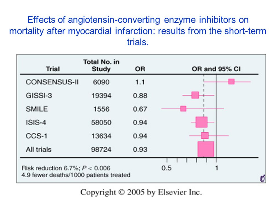 Effects of angiotensin-converting enzyme inhibitors on mortality after myocardial infarction: results from the short-term trials.