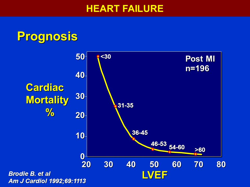 Prognosis Cardiac Mortality % LVEF HEART FAILURE 50 Post MI n=196 40