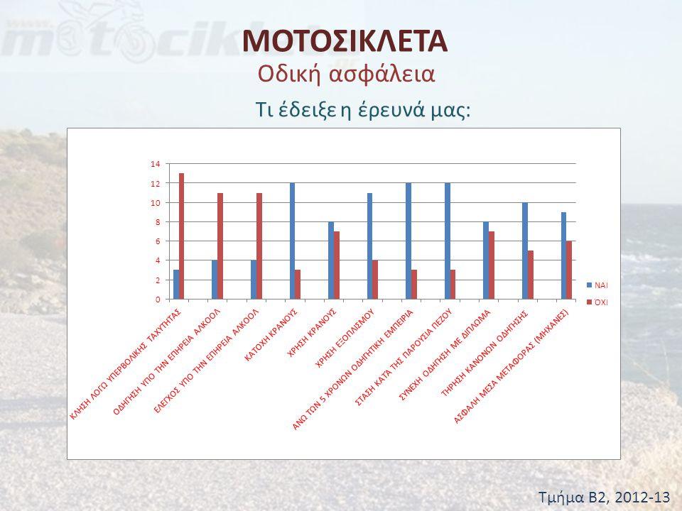 ΜΟΤΟΣΙΚΛΕΤΑ Οδική ασφάλεια Τι έδειξε η έρευνά μας: Τμήμα Β2, 2012-13