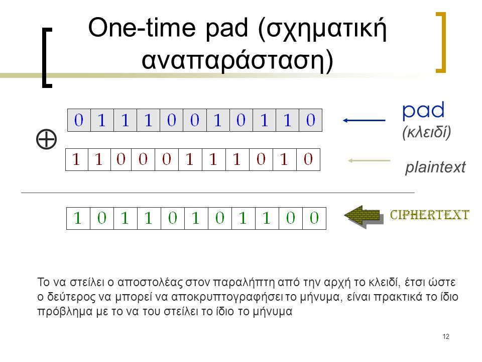 One-time pad (σχηματική αναπαράσταση)