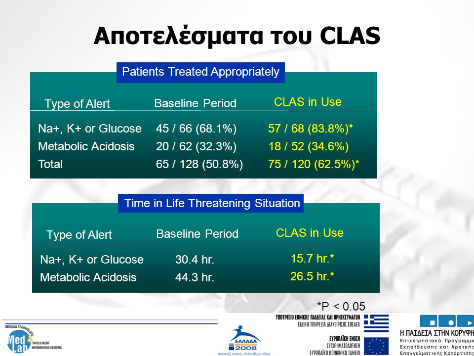 Αποτελέσματα του CLAS Patients Treated Appropriately Type of Alert