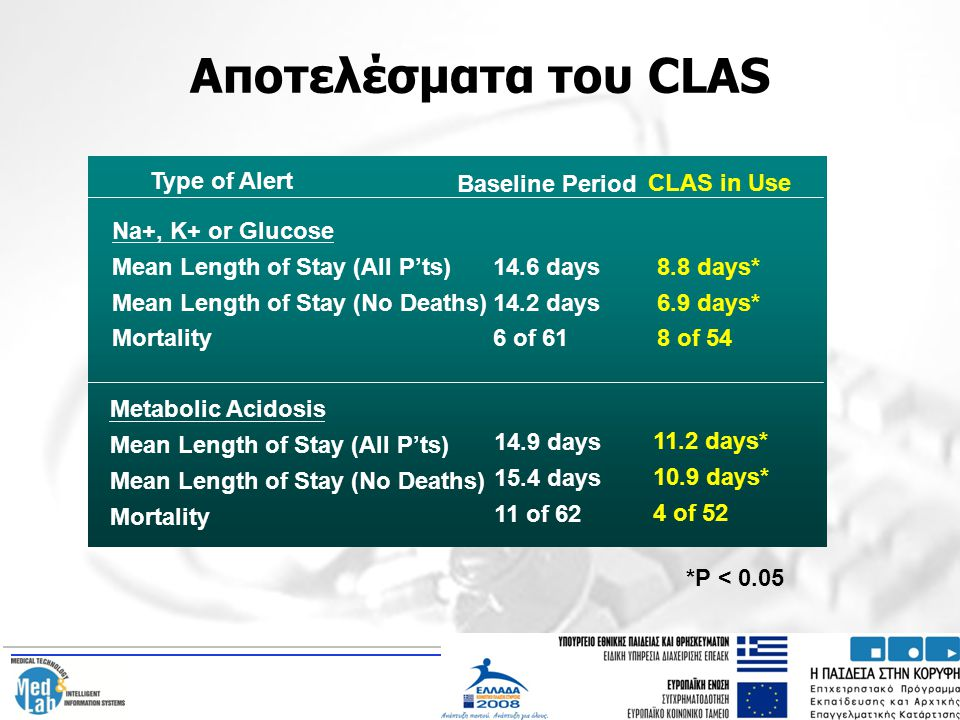 Αποτελέσματα του CLAS Type of Alert Baseline Period CLAS in Use
