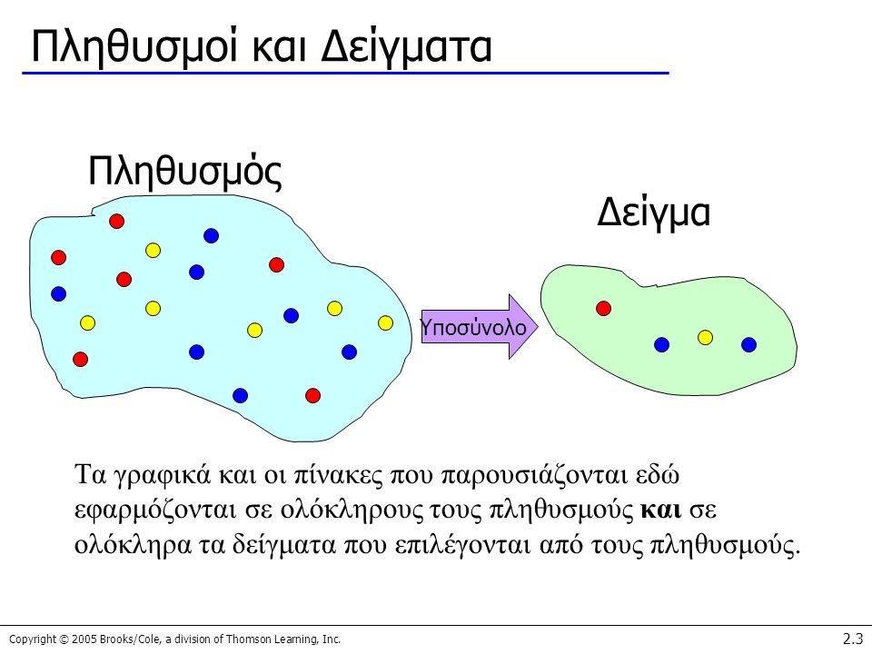 Πληθυσμοί και Δείγματα