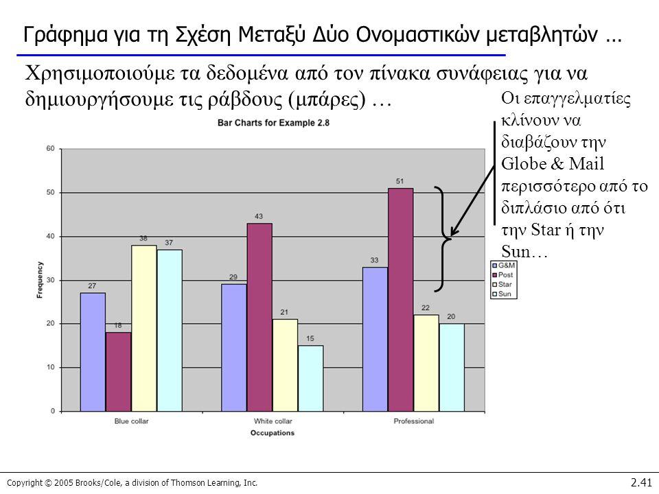 Γράφημα για τη Σχέση Μεταξύ Δύο Ονομαστικών μεταβλητών …