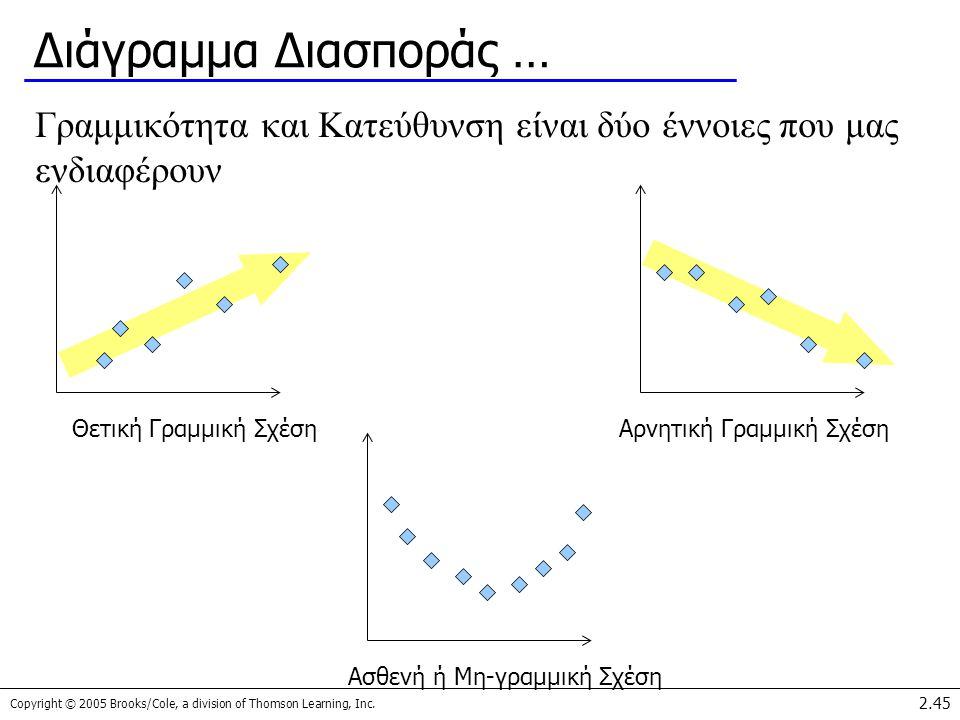 Διάγραμμα Διασποράς … Γραμμικότητα και Κατεύθυνση είναι δύο έννοιες που μας ενδιαφέρουν. Θετική Γραμμική Σχέση.