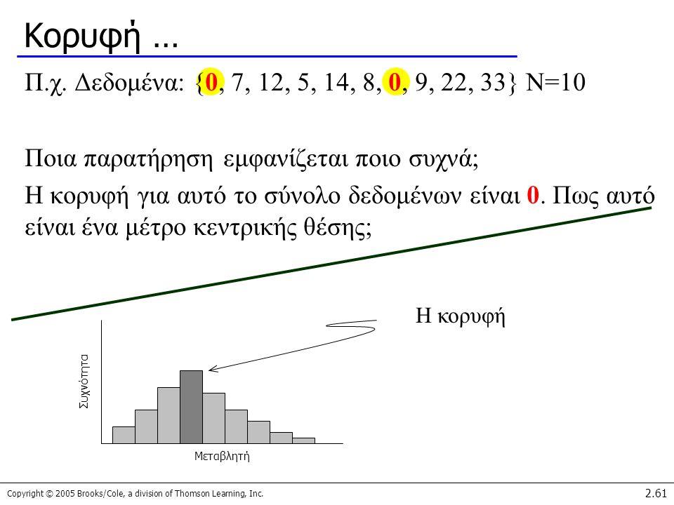 Κορυφή … Π.χ. Δεδομένα: {0, 7, 12, 5, 14, 8, 0, 9, 22, 33} N=10