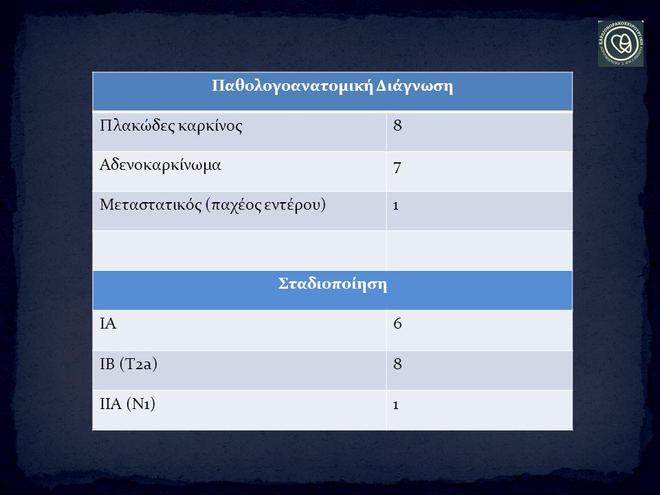 Παθολογοανατομική Διάγνωση