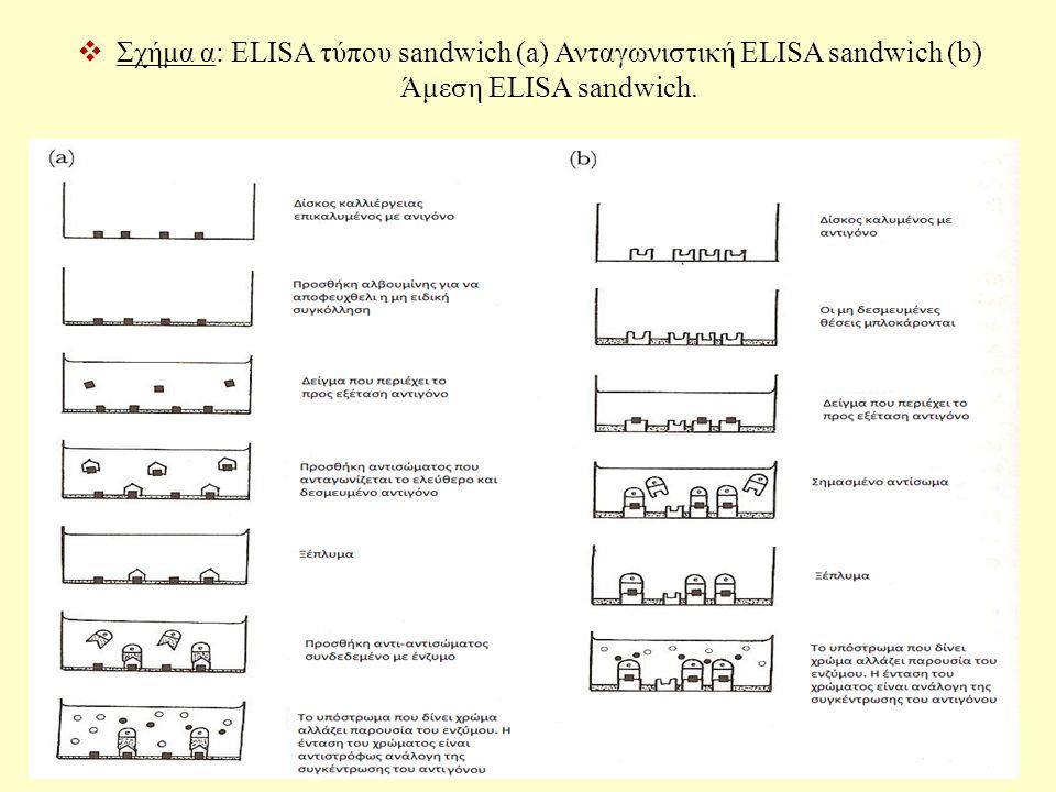 Σχήμα α: ELISA τύπου sandwich (a) Ανταγωνιστική ELISA sandwich (b) Άμεση ELISA sandwich.