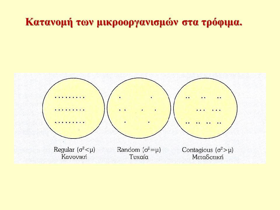 Κατανομή των μικροοργανισμών στα τρόφιμα.