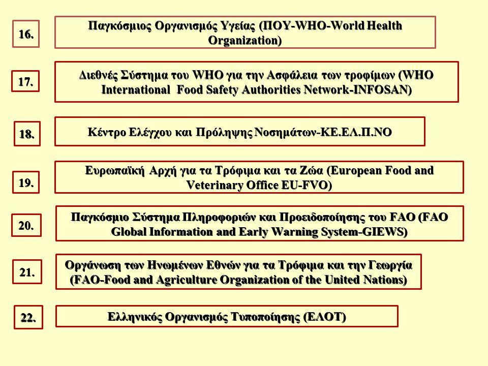 Παγκόσμιος Οργανισμός Υγείας (ΠΟΥ-WHO-World Health Organization) 16.