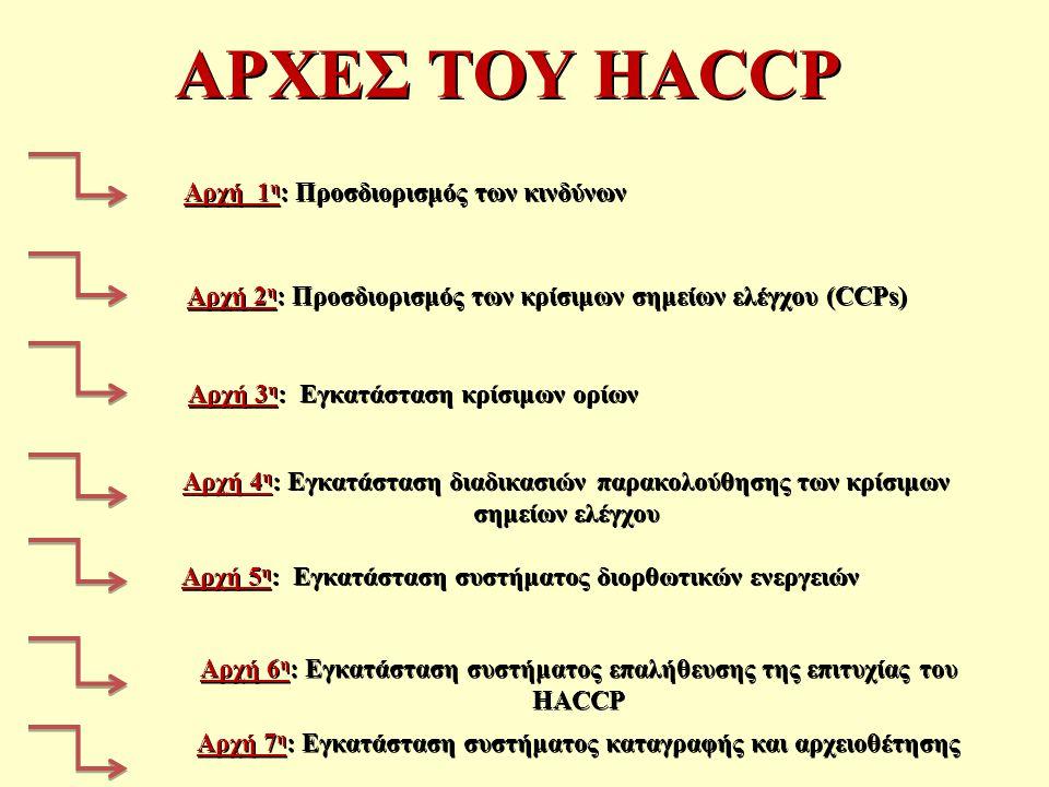 ΑΡΧΕΣ ΤΟΥ HACCP Αρχή 1η: Προσδιορισμός των κινδύνων