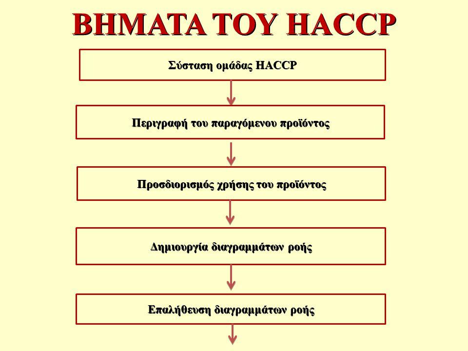 ΒΗΜΑΤΑ ΤΟΥ HACCP Σύσταση ομάδας HACCP