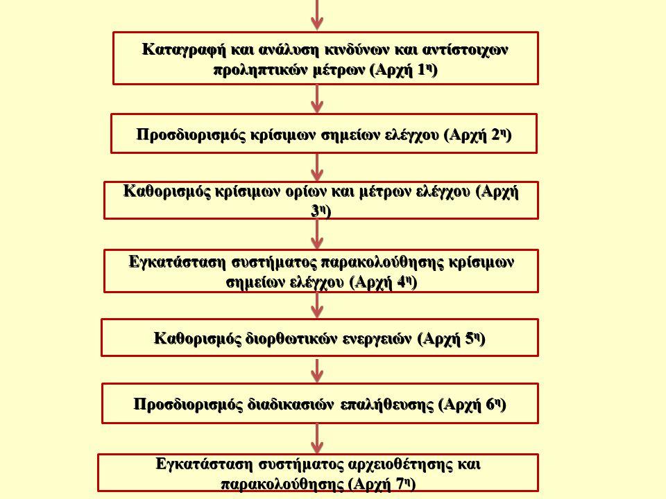 Προσδιορισμός κρίσιμων σημείων ελέγχου (Αρχή 2η)