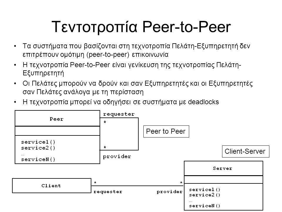 Τεντοτροπία Peer-to-Peer