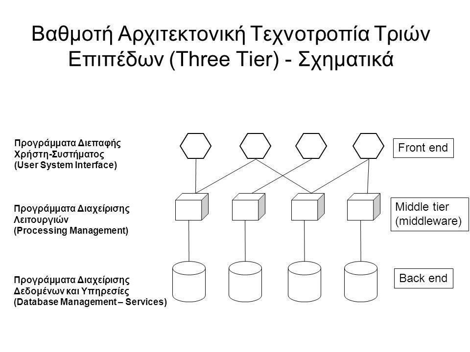Βαθμοτή Αρχιτεκτονική Τεχνοτροπία Τριών Επιπέδων (Three Tier) - Σχηματικά