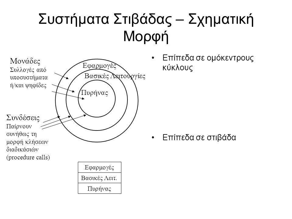 Συστήματα Στιβάδας – Σχηματική Μορφή