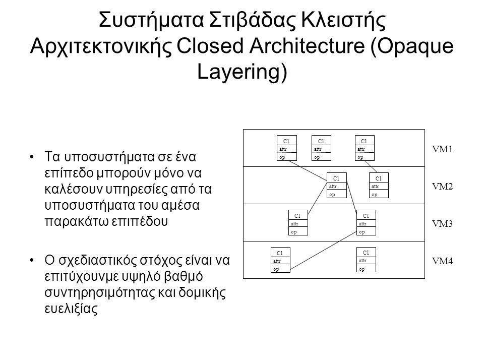 Συστήματα Στιβάδας Κλειστής Αρχιτεκτονικής Closed Architecture (Opaque Layering)