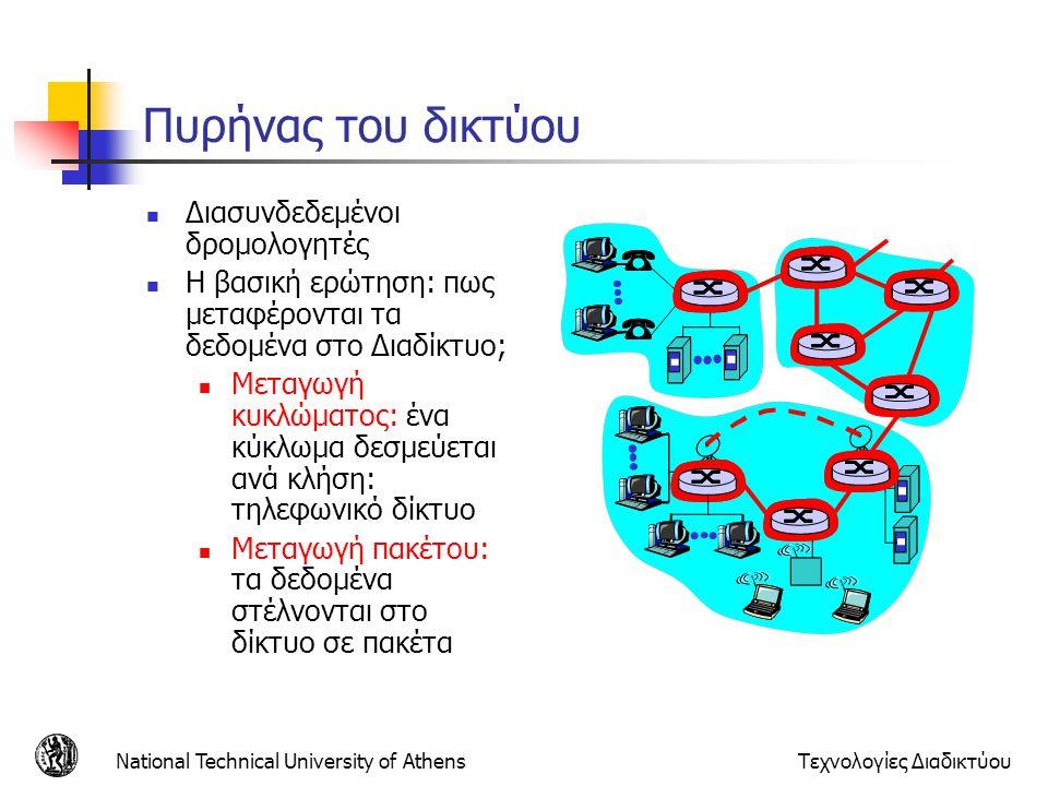 Πυρήνας του δικτύου Διασυνδεδεμένοι δρομολογητές