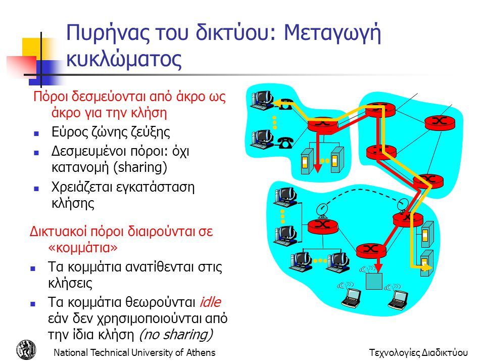 Πυρήνας του δικτύου: Μεταγωγή κυκλώματος