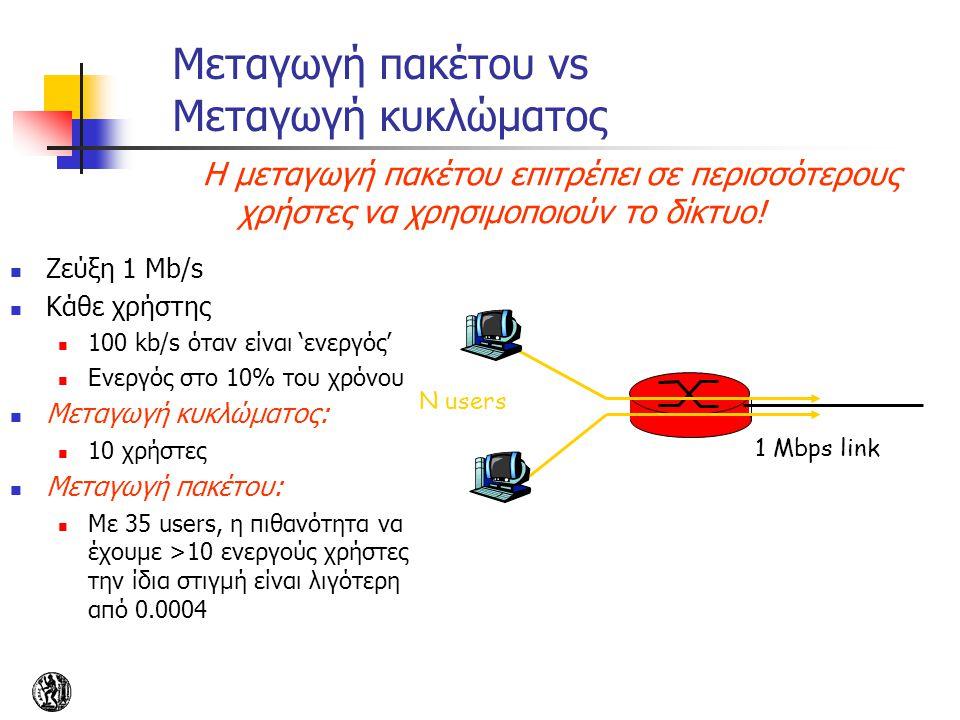 Μεταγωγή πακέτου vs Μεταγωγή κυκλώματος