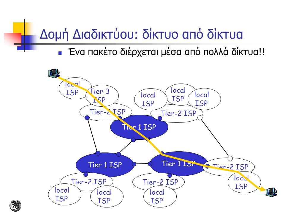 Δομή Διαδικτύου: δίκτυο από δίκτυα
