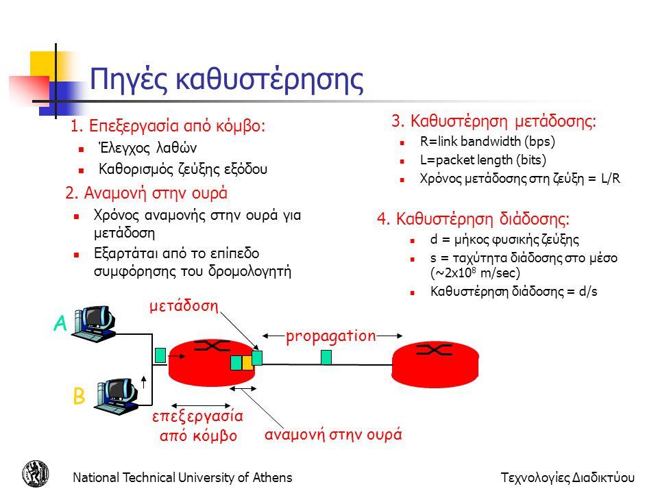Πηγές καθυστέρησης A B 1. Επεξεργασία από κόμβο: 2. Αναμονή στην ουρά