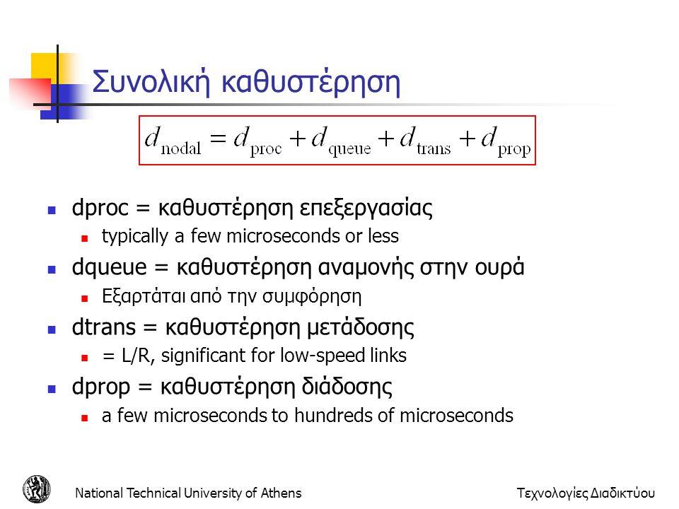 Συνολική καθυστέρηση dproc = καθυστέρηση επεξεργασίας