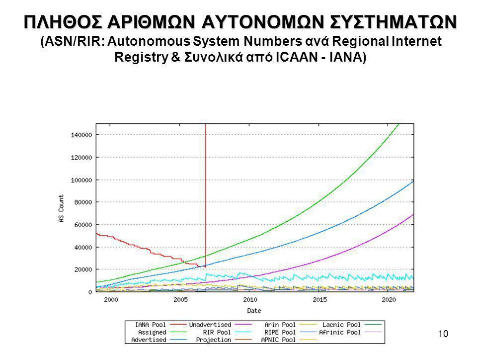 ΠΛΗΘΟΣ ΑΡΙΘΜΩΝ ΑΥΤΟΝΟΜΩΝ ΣΥΣΤΗΜΑΤΩΝ (ASN/RIR: Autonomous System Numbers ανά Regional Internet Registry & Συνολικά από ICAAN - ΙΑΝΑ) http://bgp.potaroo.net/