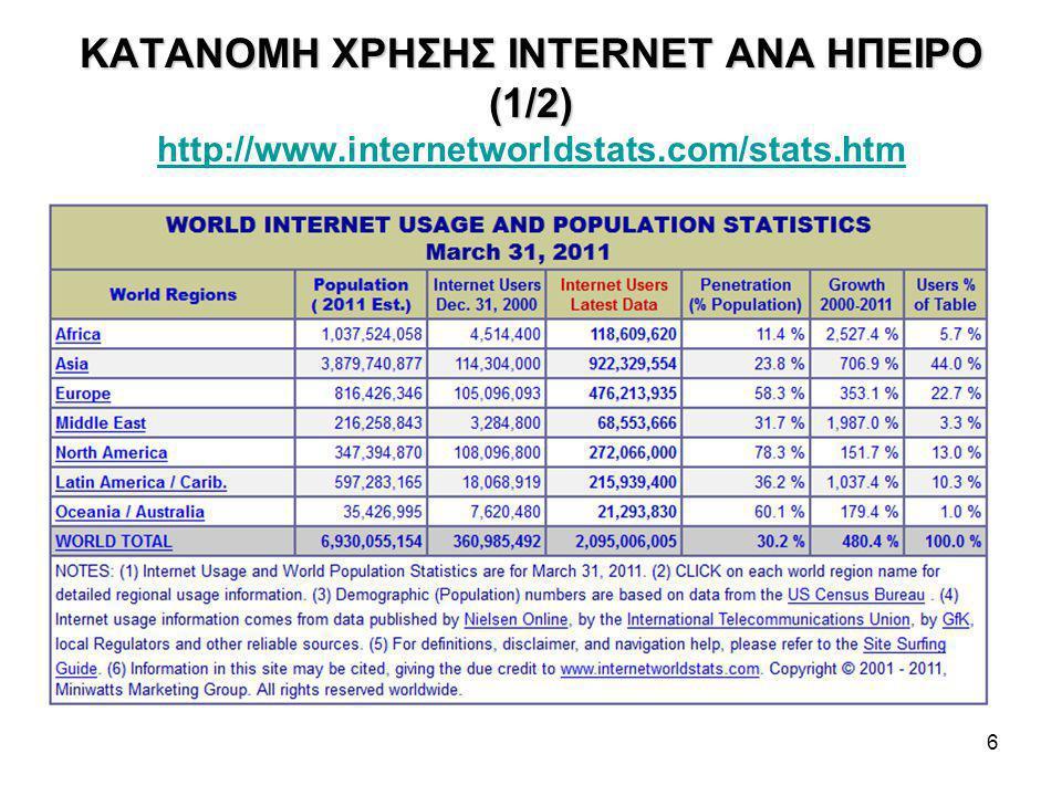 ΚΑΤΑΝΟΜΗ ΧΡΗΣΗΣ INTERNET ΑΝΑ ΗΠΕΙΡΟ (1/2) http://www