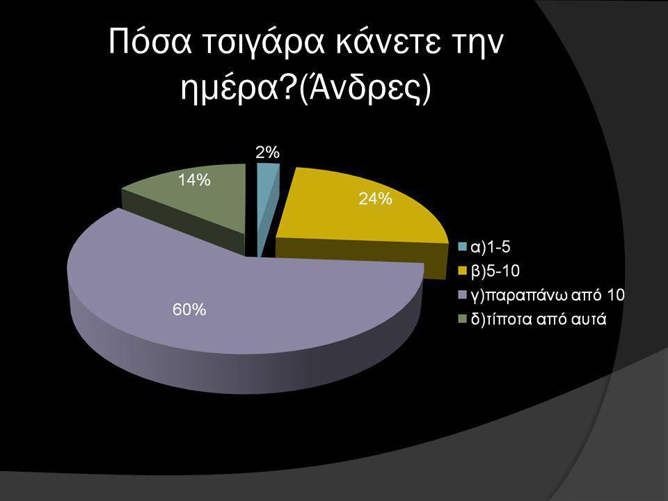 Πόσα τσιγάρα κάνετε την ημέρα (Άνδρες)