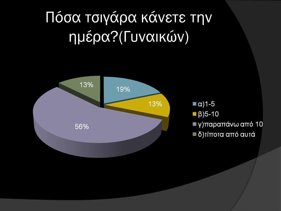 Πόσα τσιγάρα κάνετε την ημέρα (Γυναικών)