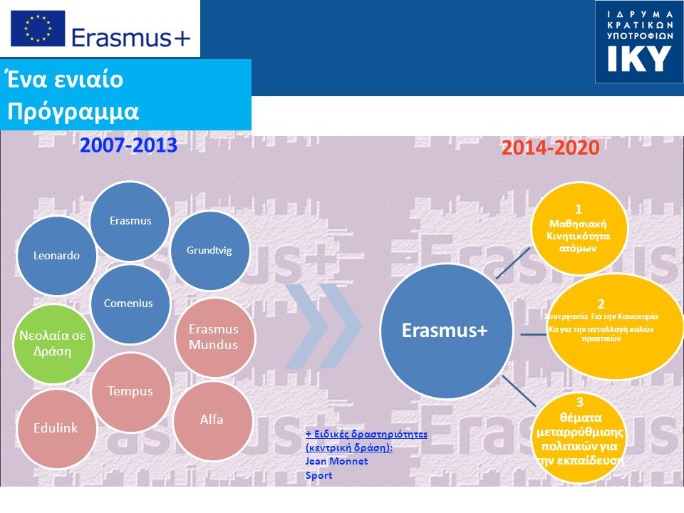 Ένα ενιαίο Πρόγραμμα 2007-2013 2014-2020 Erasmus+
