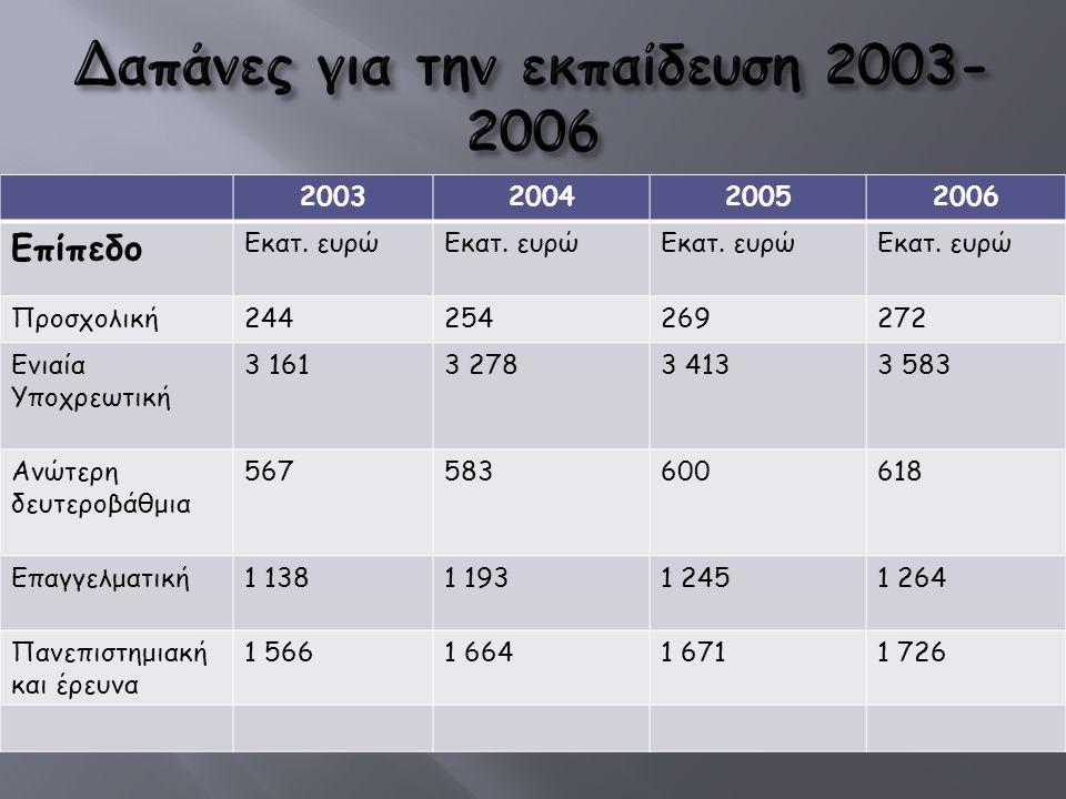 Επίπεδο 2003 2004 2005 2006 Εκατ. ευρώ Προσχολική 244 254 269 272
