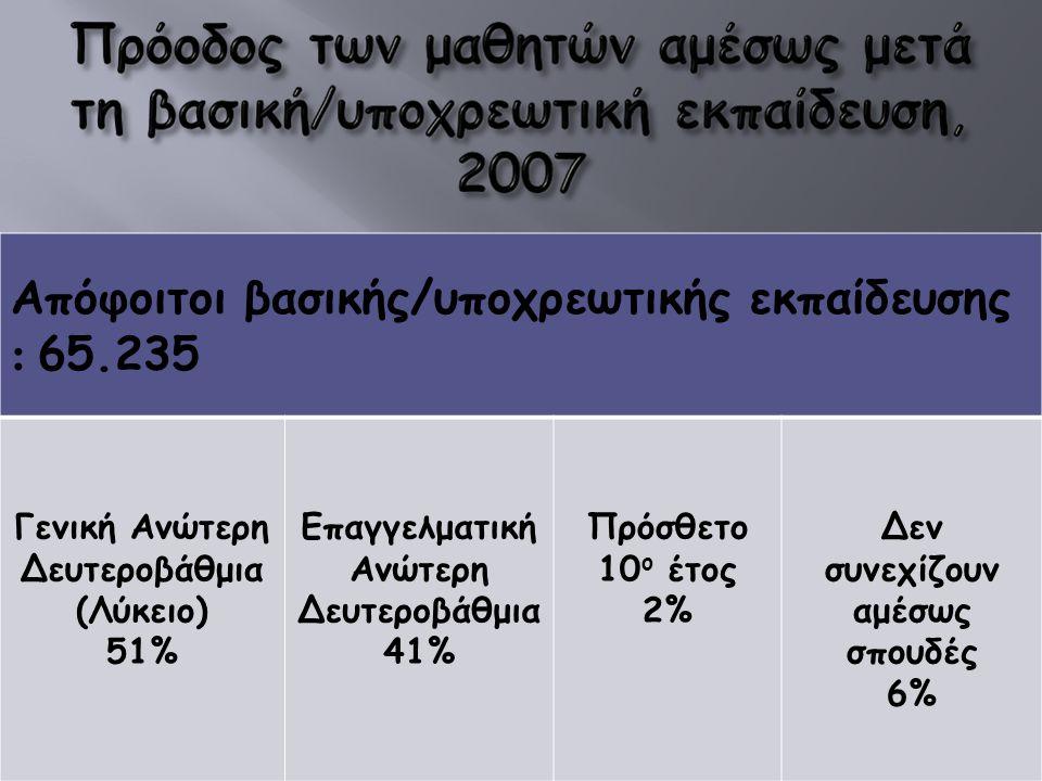 Απόφοιτοι βασικής/υποχρεωτικής εκπαίδευσης : 65.235