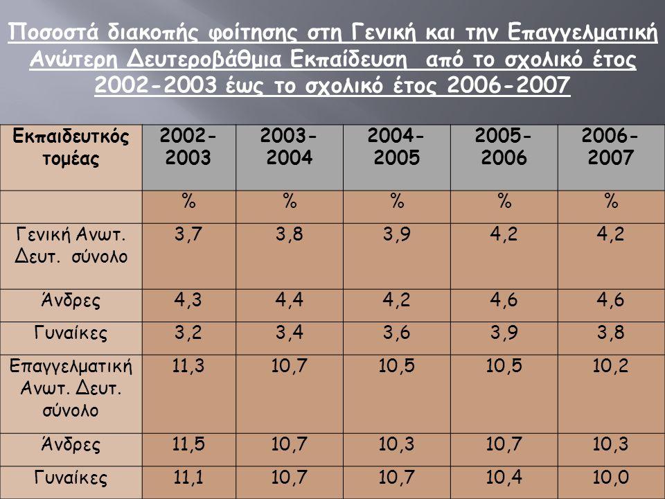 Ποσοστά διακοπής φοίτησης στη Γενική και την Επαγγελματική Ανώτερη Δευτεροβάθμια Εκπαίδευση από το σχολικό έτος 2002-2003 έως το σχολικό έτος 2006-2007