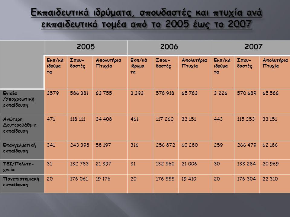 2005 2006 2007 Εκπ/κά ιδρύμα τα Σπου- δαστές Απολυτήρια Πτυχία