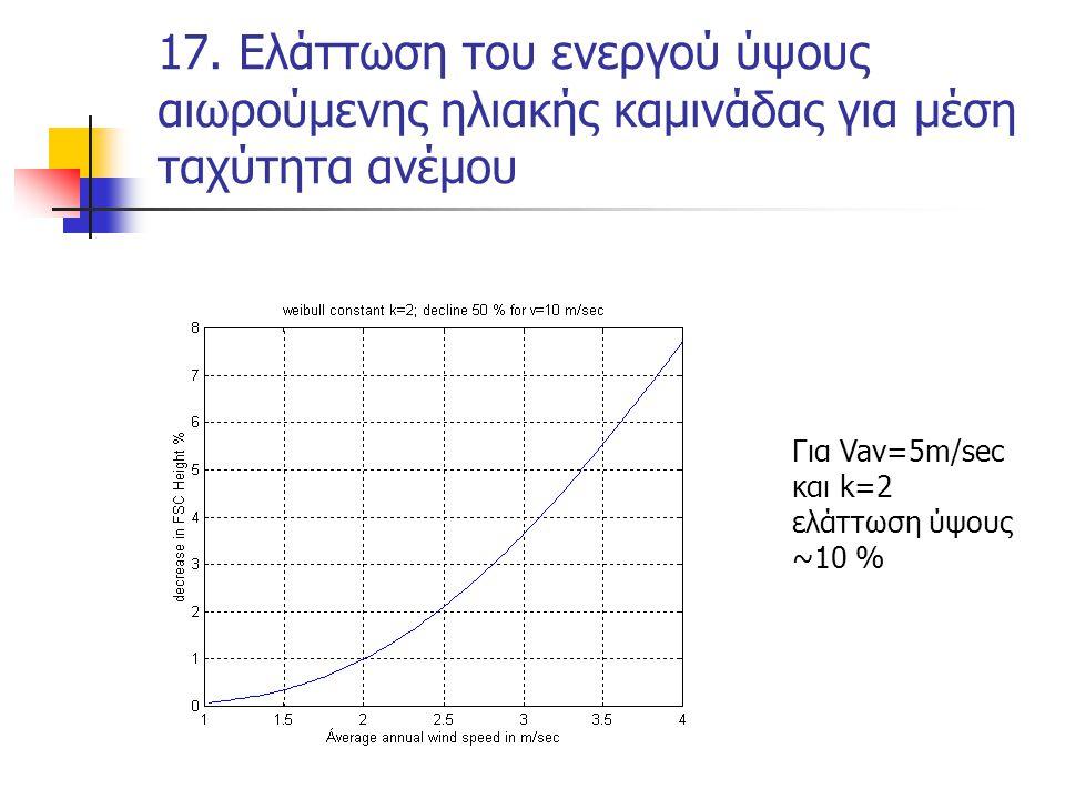 17. Ελάττωση του ενεργού ύψους αιωρούμενης ηλιακής καμινάδας για μέση ταχύτητα ανέμου