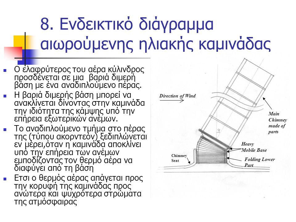 8. Ενδεικτικό διάγραμμα αιωρούμενης ηλιακής καμινάδας